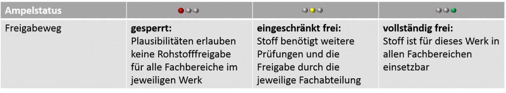 SAP Rohstofffreigabe 01