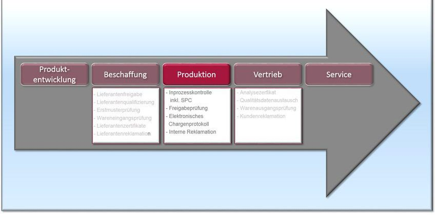 SAP QM in der Produktion