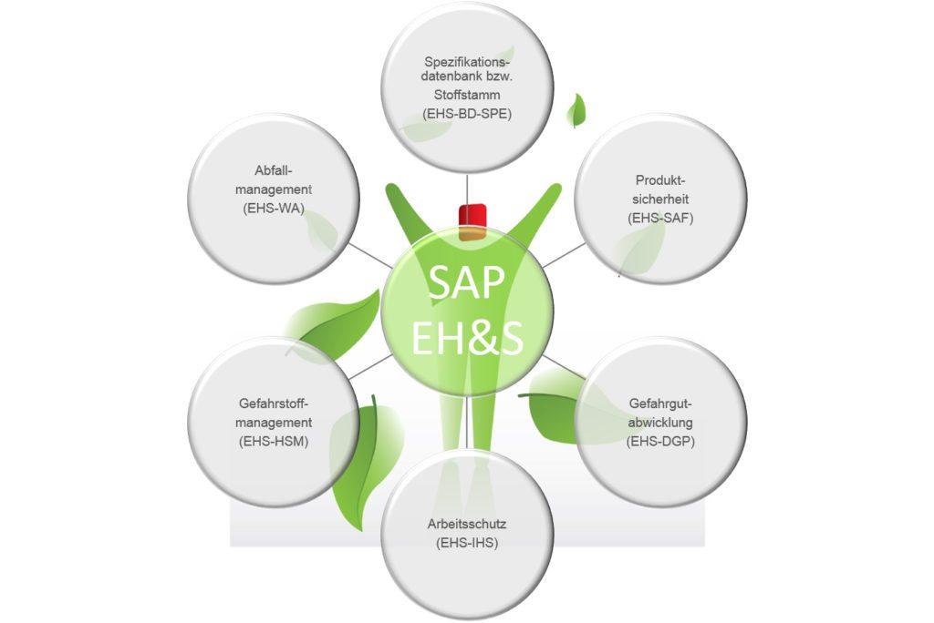 SAP EH&S - Module
