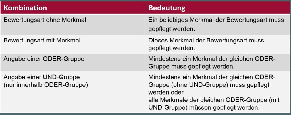 SAP Mussfeld - Bedeutung der Ergebnisrückmeldung