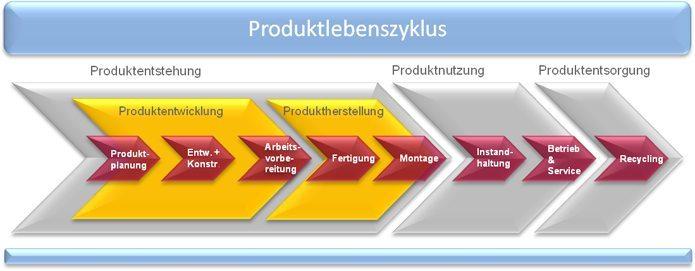 SAP PLM - Produktlebenszyklus