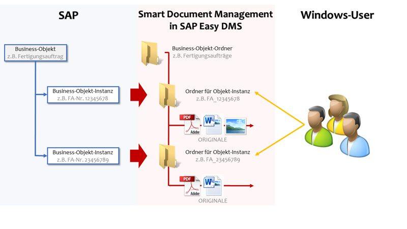 SAP Dokumentenverwaltung - Vererbungshierarchie