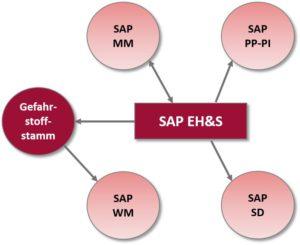 SAP EH&S 05