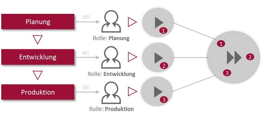 Produktentstehungsprozess - Workflow