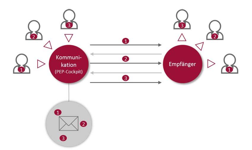 Produktentstehungsprozess - Möglichkeit zur Kommunikation