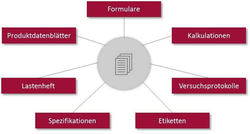 Produktentwicklungsprozess - Dokumente