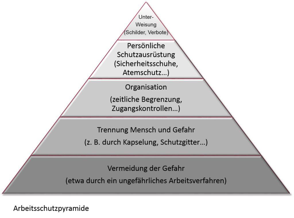 SAP Arbeitsschutz - Arbeitsschutzpyramide