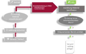 SAP Produktsicherheit - Versandanforderung