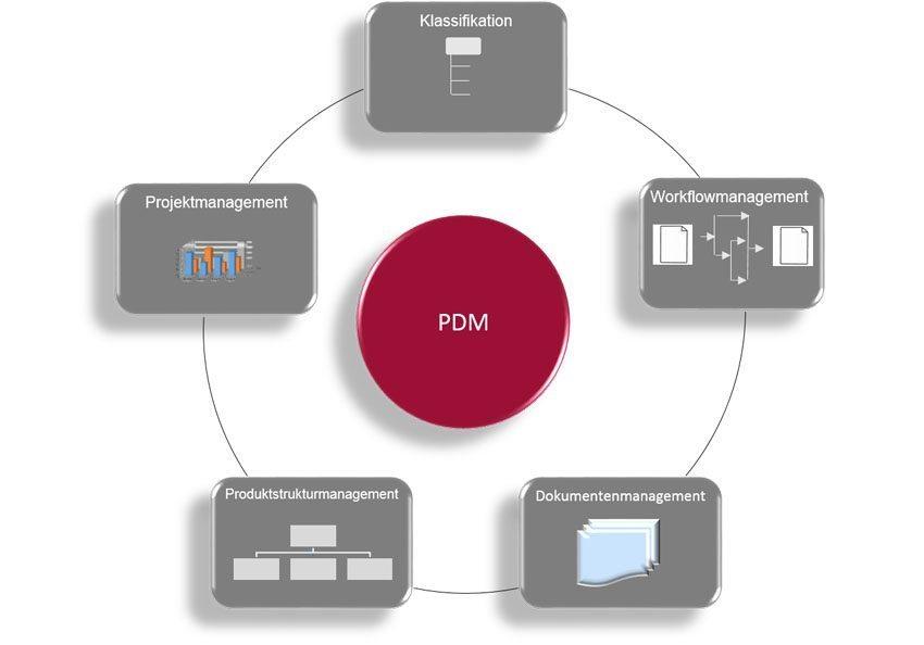 SAP PDM - PDM als Kernfunktion des SAP PLM