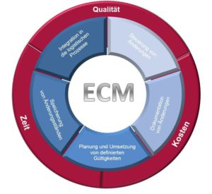 SAP ECM - Änderungsmanagement