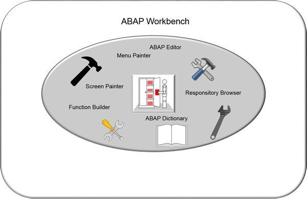 ABAP Workbench