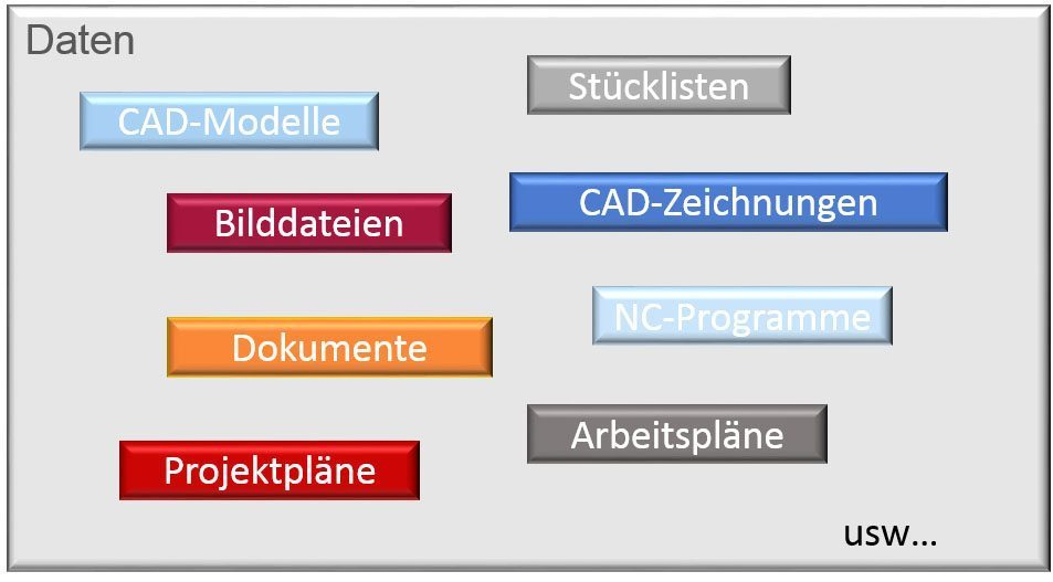 SAP EDM