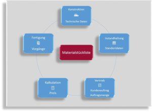 Materialstückliste