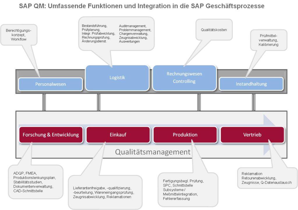 SAP QM - Funktionen und Integration in die SAP Geschäftsprozesse