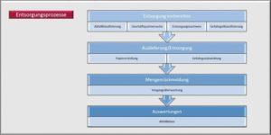 SAP Abfallmanagement