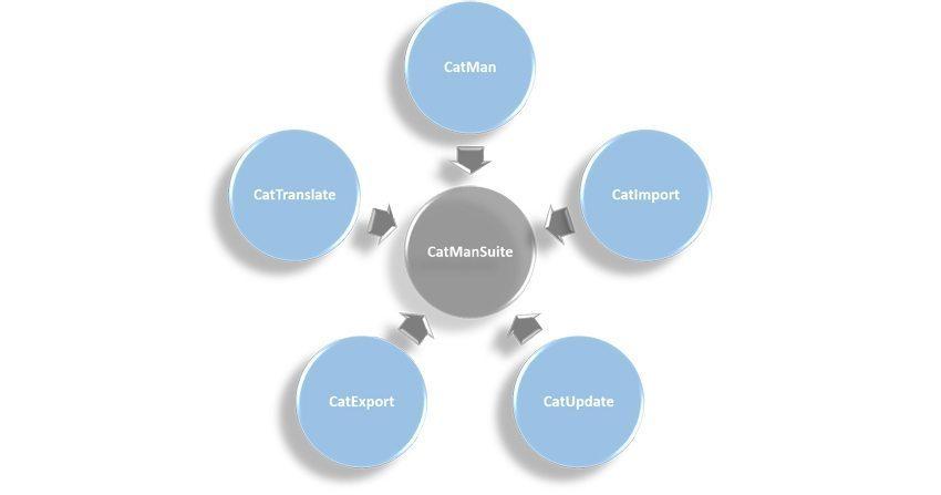 CatManSuite