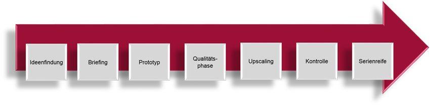 SAP Produktentwicklungsprozess