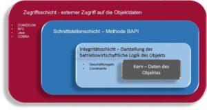 SAP Business Objekte