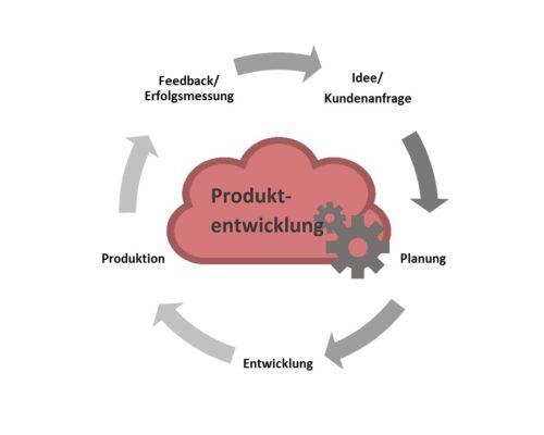 SAP Cloud - Produktentwicklungsprozess