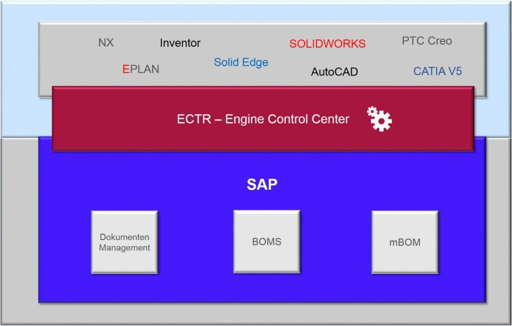 SAP ECTR 1