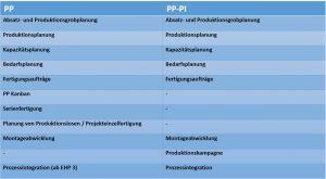 Große Unterschiede von SAP PP und SAP PP-PI