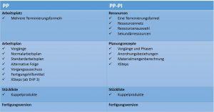 SAP PP / SAP PP-PI - wichtigste Unterschiede