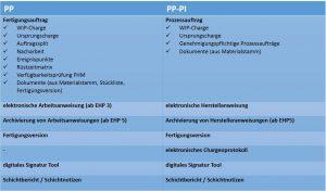 SAP PP / PP-PI - Gegenüberstellung