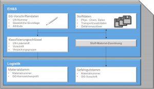 SAP EH&S - Gefahrgutgrunddaten pflegen