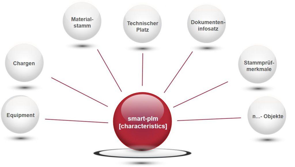 smart-plm [charakteristics]