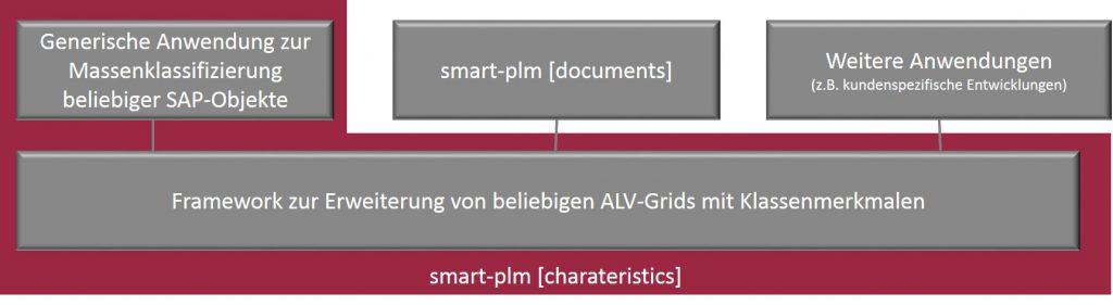 smart-plm [charakteristics]_Struktur