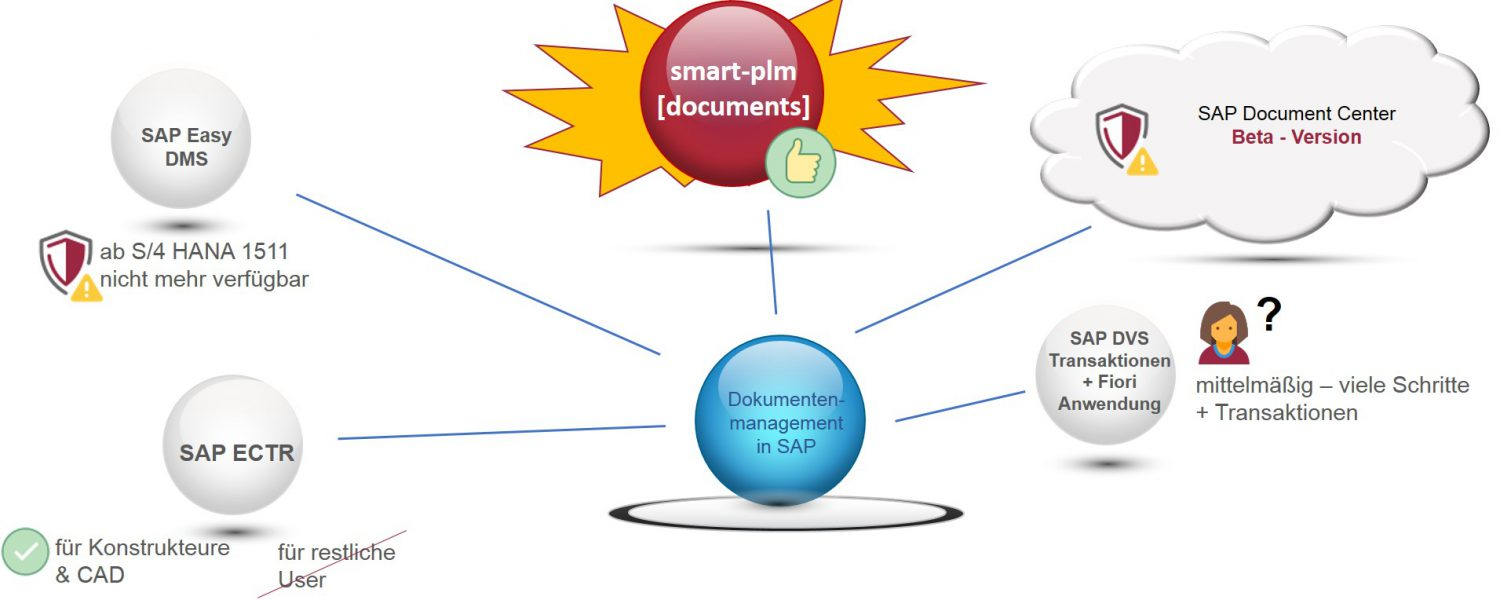 smart-plm [documents]