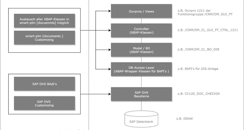 smart-plm [documents]_Technik