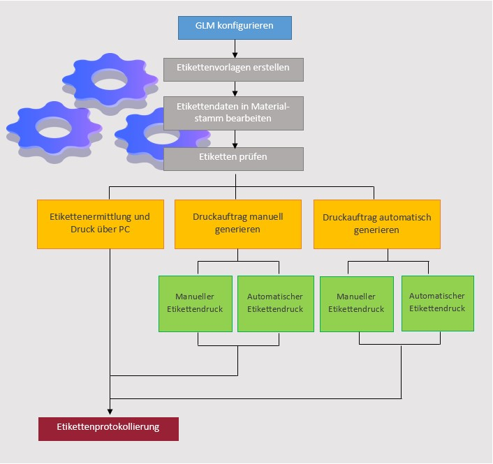 Prozessschritte_Etikettenverwaltung