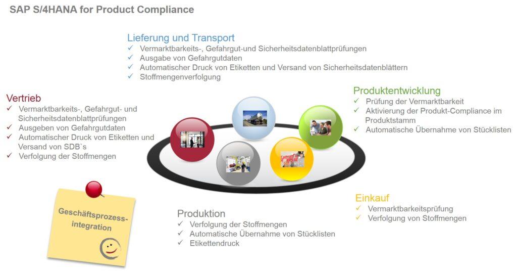 Product Compliance_Geschäftsprozessintegration