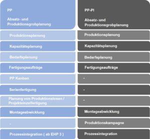 Unterschiede aus Sicht der Bewegungsdaten