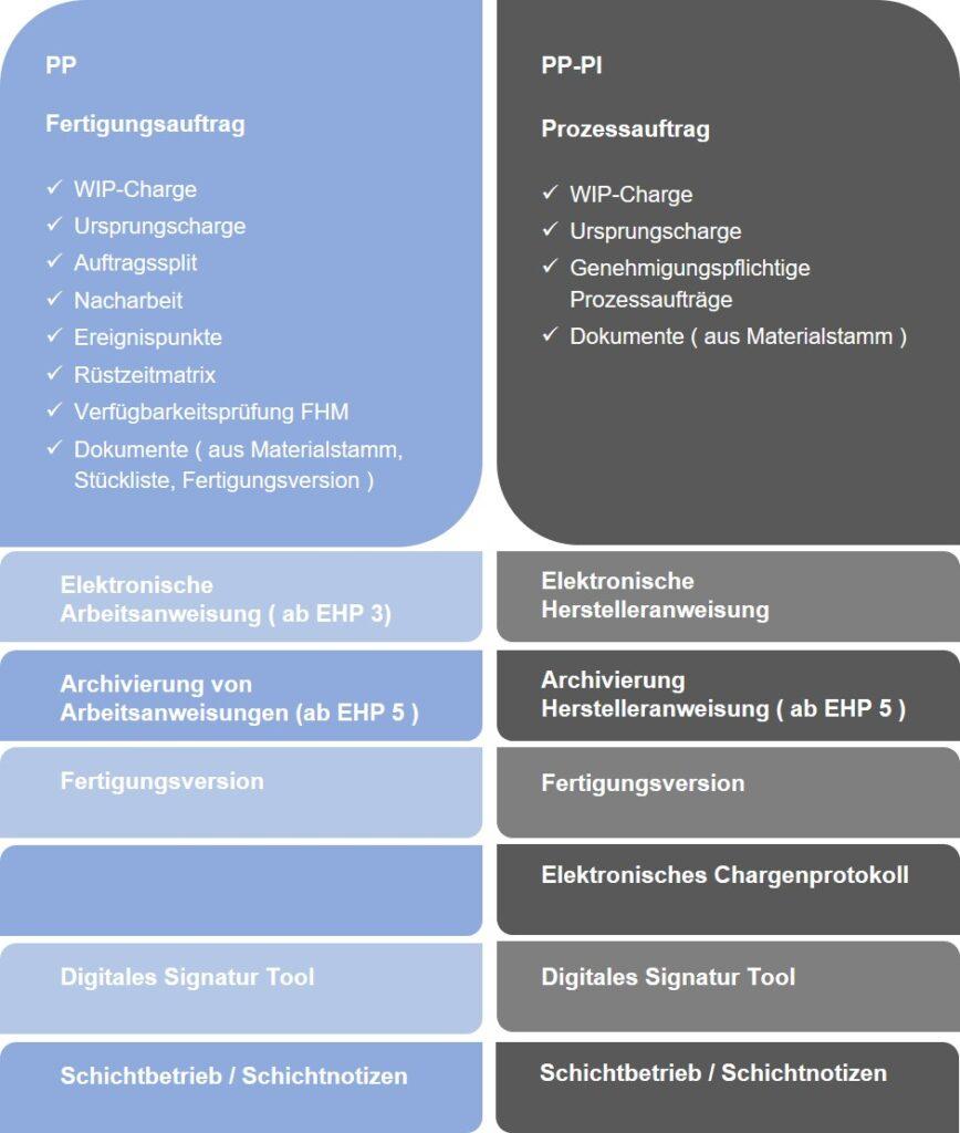 Gegenüberstellung der wichtigsten Prozesse / Funktionsbereiche von SAP PP und SAP PP-PI