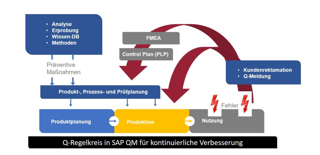 Q-Regelkreis im SAP QM_1