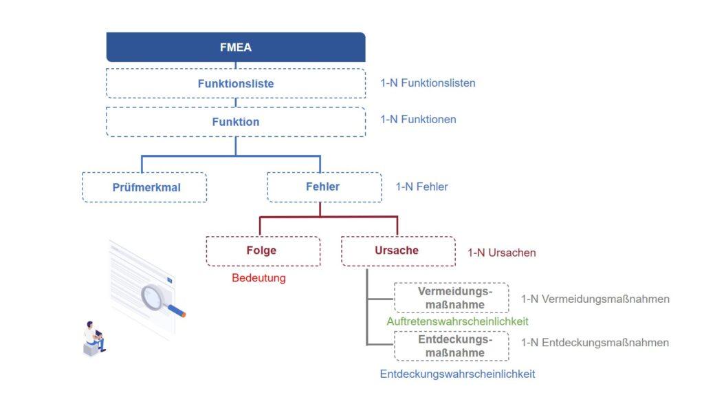 SAP FMEA